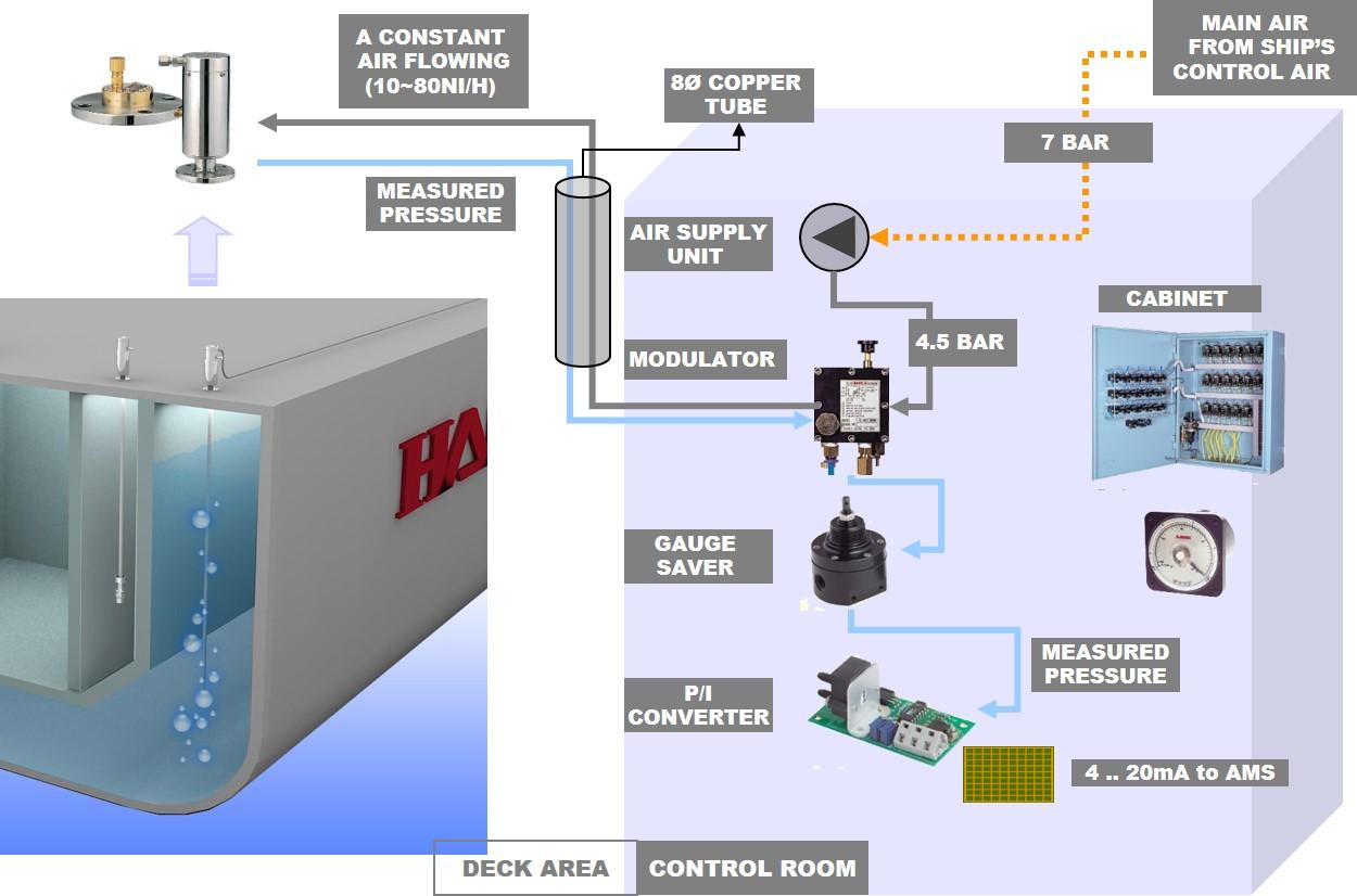 Arkay Electronics  U0026 Marine Systems Pvt  Ltd   U2013 Remote
