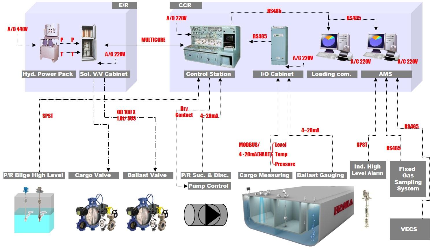 Arkay Electronics  U0026 Marine Systems Pvt  Ltd   U2013 Valve Remote Control System  Vrcs